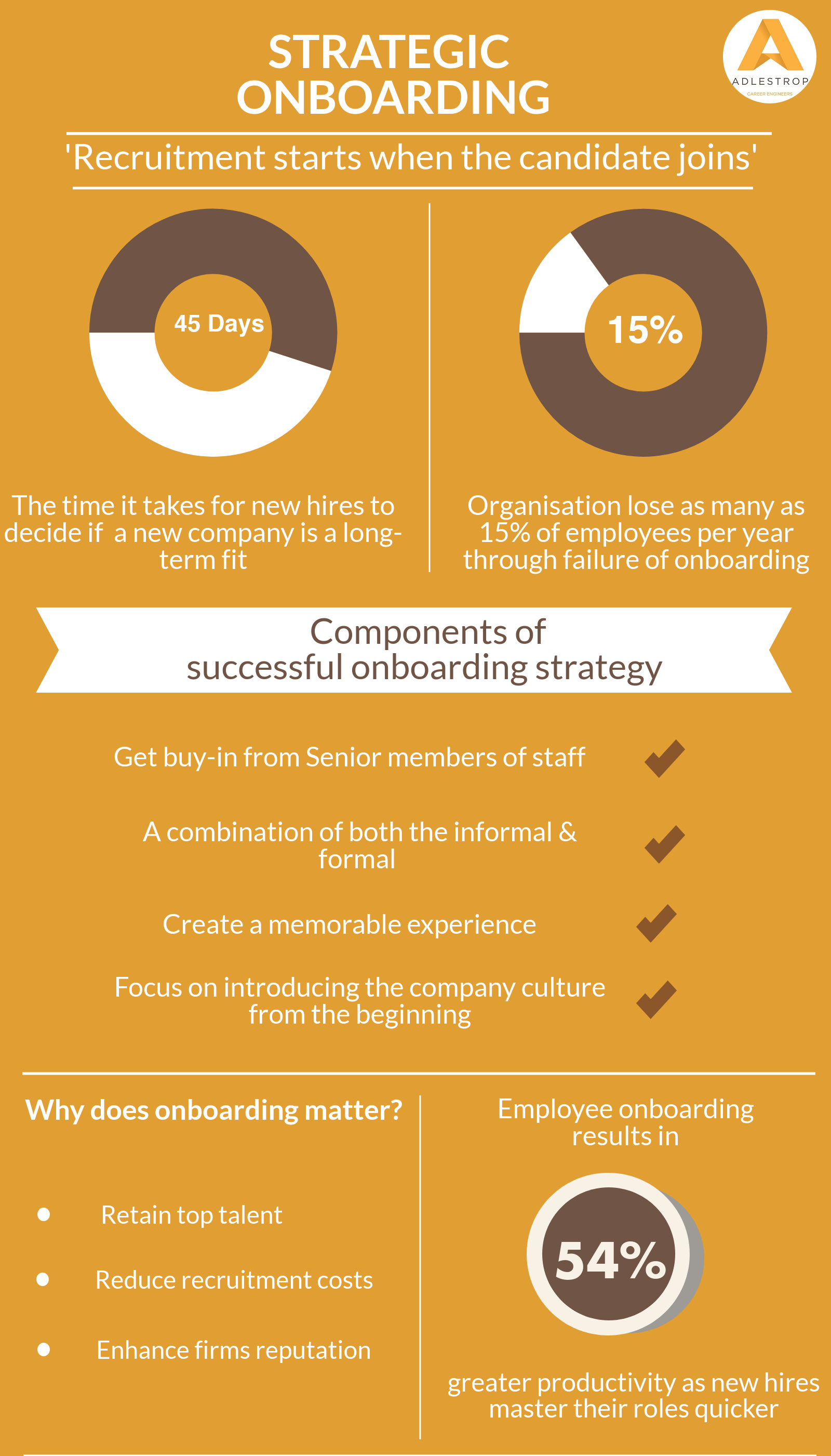 Strategic Onboarding Infographic